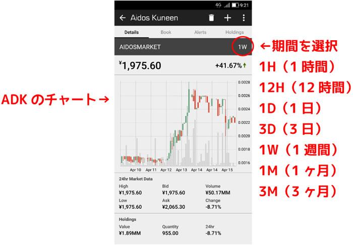 アプリでADKのチャート