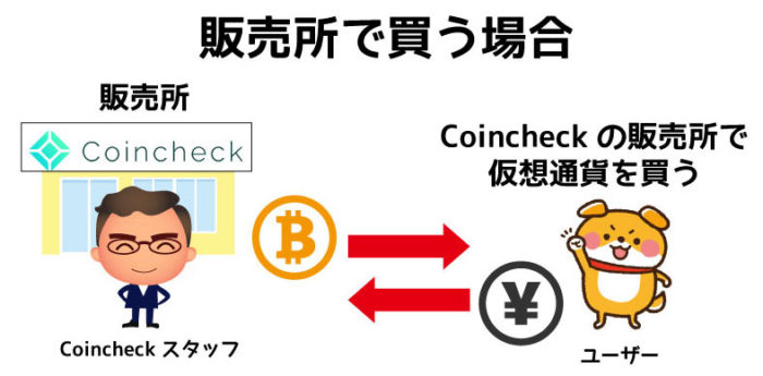 Coincheck販売所