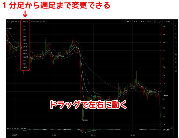 拡大チャート