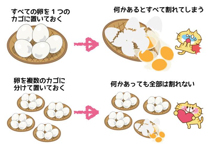 卵の分散投資の例