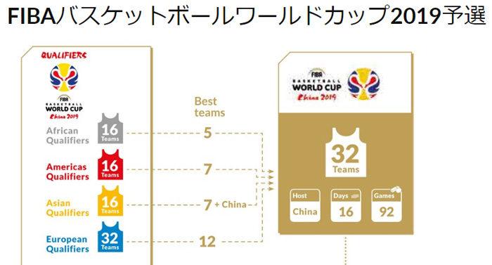 FIBAバスケットボールワールドカップ2019予選