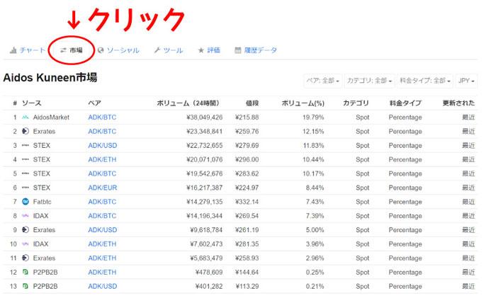 各取引所のデータ