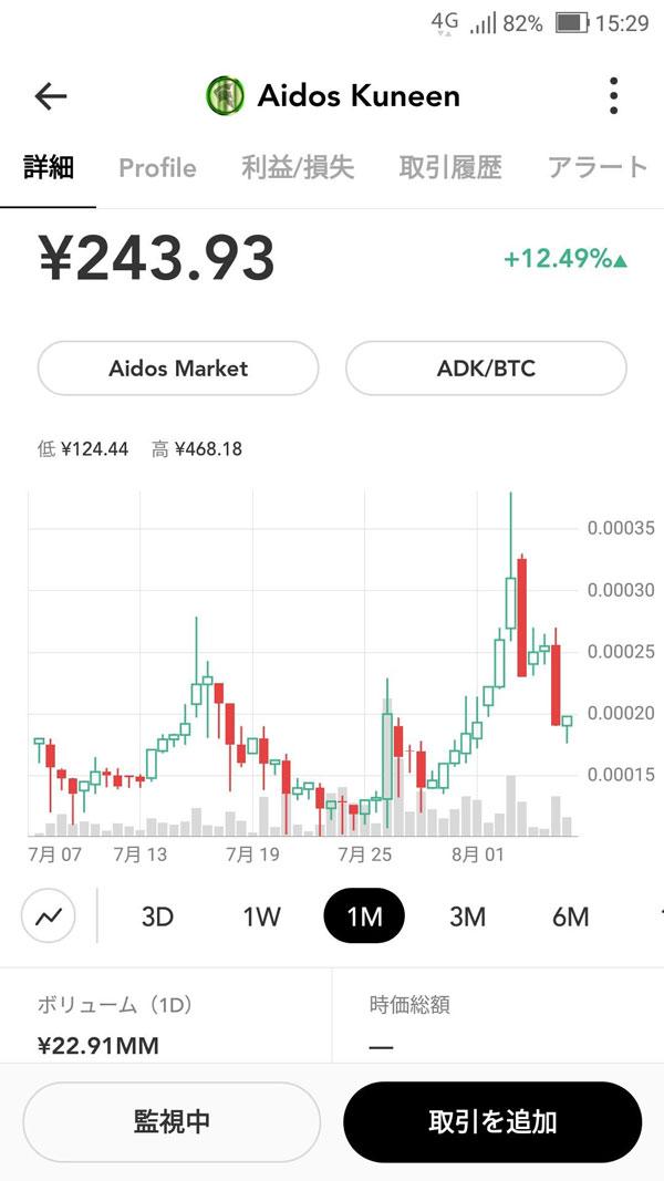 ADKアプリチャート
