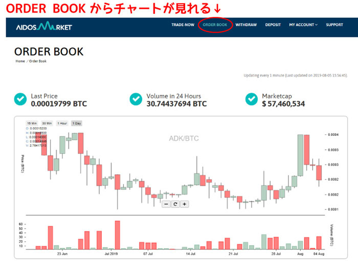 AidosMarketチャート