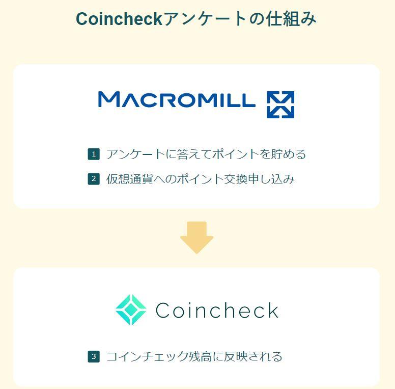 Coincheckアンケートの仕組み