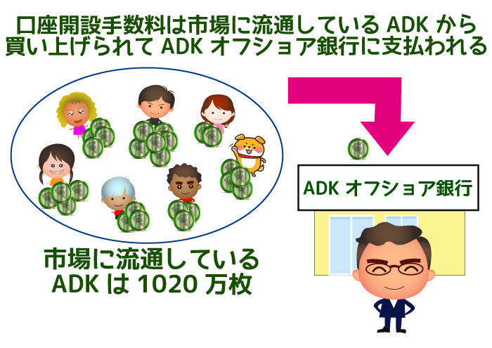 市場に流通しているADK