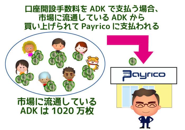 ADK払いで口座手数料がpayricoに支払われる